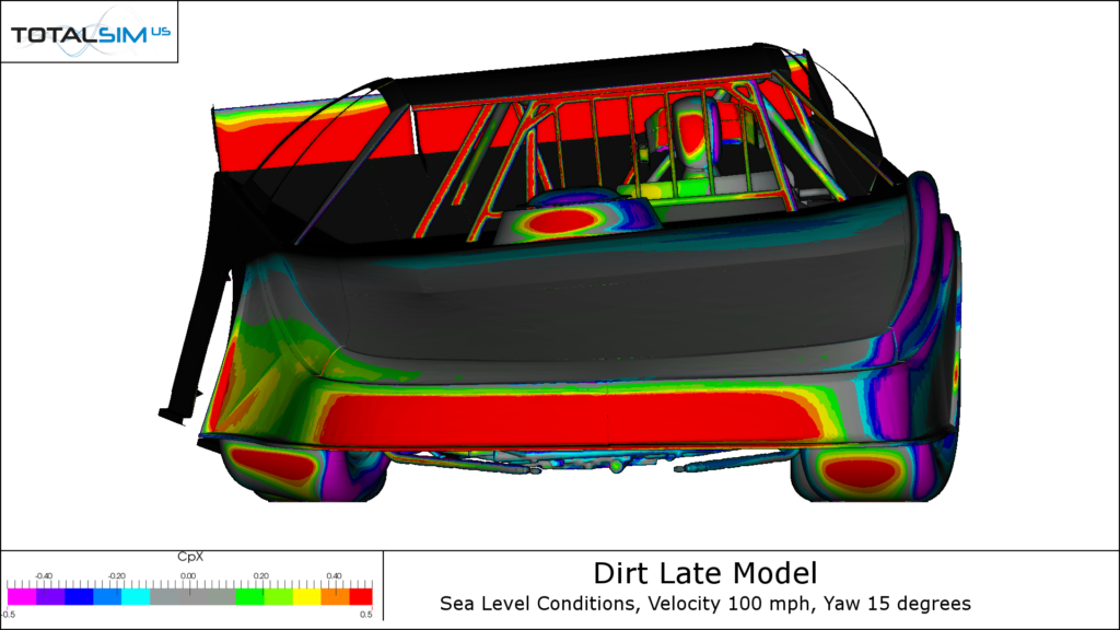 Dirt Racing Car Pressure Plots x-direction