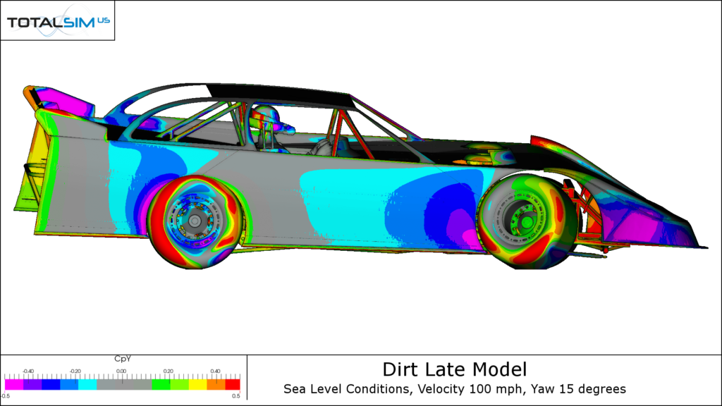 Dirt Racing Car Pressure Plots y-direction