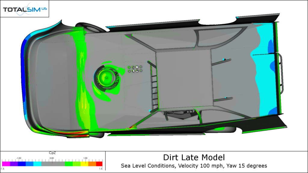Dirt Racing Car Pressure Plots z-direction