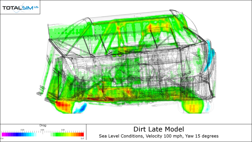 Dirt Racing Car Drag XRay Plot
